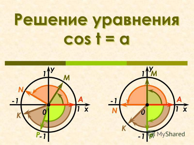 Решение уравнения cos t = a x 1 1 N М K 0 А P у x 1 1 N М K 0 А P у