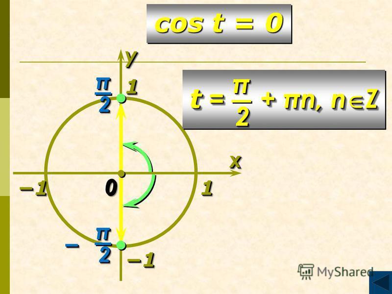 11 xx 00 1 1 1 1 11 cos t = 0 yyππ22 ππ22 t = + πn, n Z ππ22