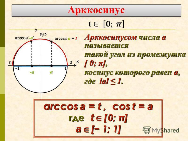 Арккосинус ух π/2 0π 1 -а а arccos а = t arccos(-а) Арккосинусом числа а называется такой угол из промежутка [ 0; π], косинус которого равен а, где l l l lаl 1. arccos a = t, cos t = a где t [ 0; π] а [ 1; 1]