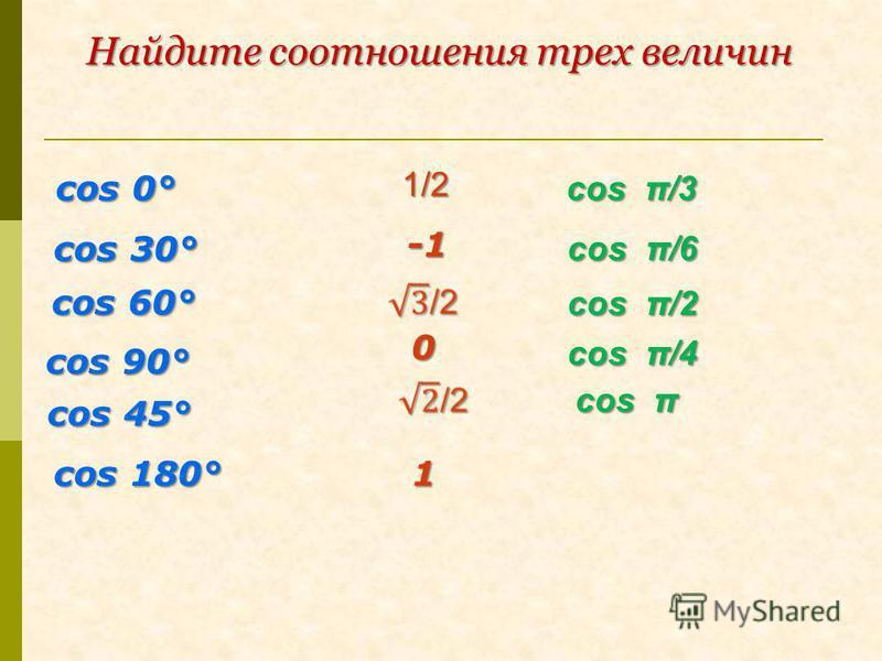 cos π/3 0 cos 60° cos 90° cos 45° cos 30° cos π/6 cos π/2 cos π cos π/4 cos 0° Найдите соотношения трех величин 1/2 1 cos 180°