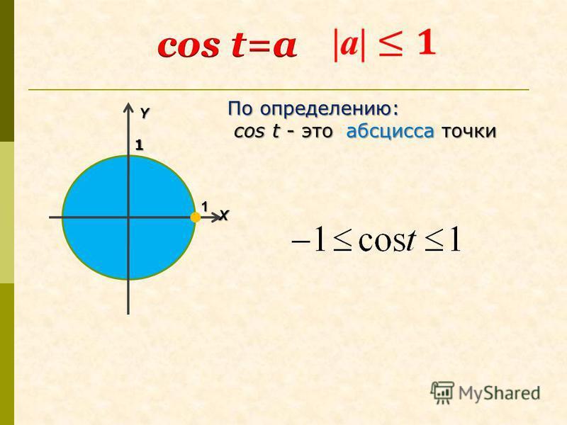 По определению: cos t - это абсцисса точки cos t - это абсцисса точкиYX 1 1