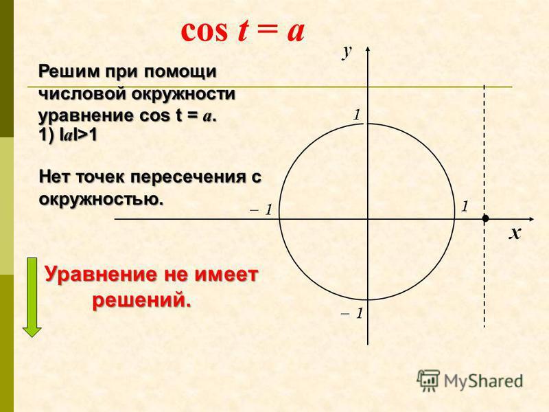 Решим при помощи числовой окружности уравнение cos t = a. 1) I а I>1 Нет точек пересечения с окружностью. cos t = a Уравнение не имеет Уравнение не имеет решений. решений.