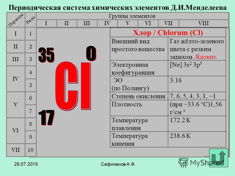 Сафиканов А.Ф. Периодическая система химических элементов Д.И.Менделеева Группы элементов IIIIIIVIIIIVVVIVII II I III VII VI V IV 2 1 3 4 5 6 7 Периоды Ряды 9 8 10 Хлор / Chlorum (Cl) Внешний вид простого вещества Газ жёлто-зеленого цвета с резким за
