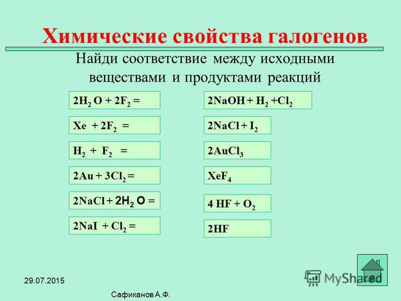 Химические свойства галогенов Найди соответствие между исходными веществами и продуктами реакций Сафиканов А.Ф. Xe + 2F 2 = H 2 + F 2 = 2Au + 3Cl 2 = 2NaCl + 2H 2 O = 2NaI + Cl 2 = 2H 2 O + 2F 2 =2NaOH + H 2 +Cl 2 2NaCl + I 2 XeF 4 4 HF + O 2 2HF 2Au