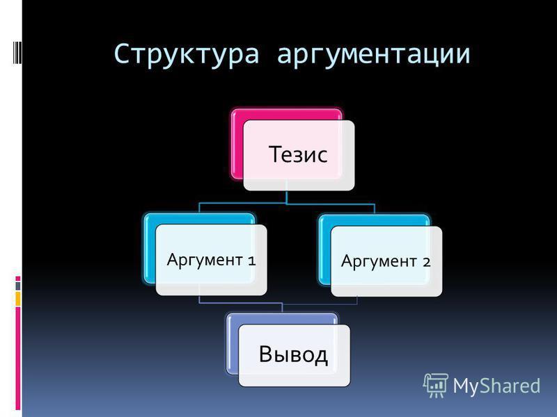 Структура аргументации Тезис Аргумент 1 Вывод Аргумент 2