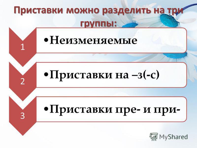 Приставки можно разделить на три группы: 1 Неизменяемые 2 Приставки на –з(-с) 3 Приставки пре- и при-