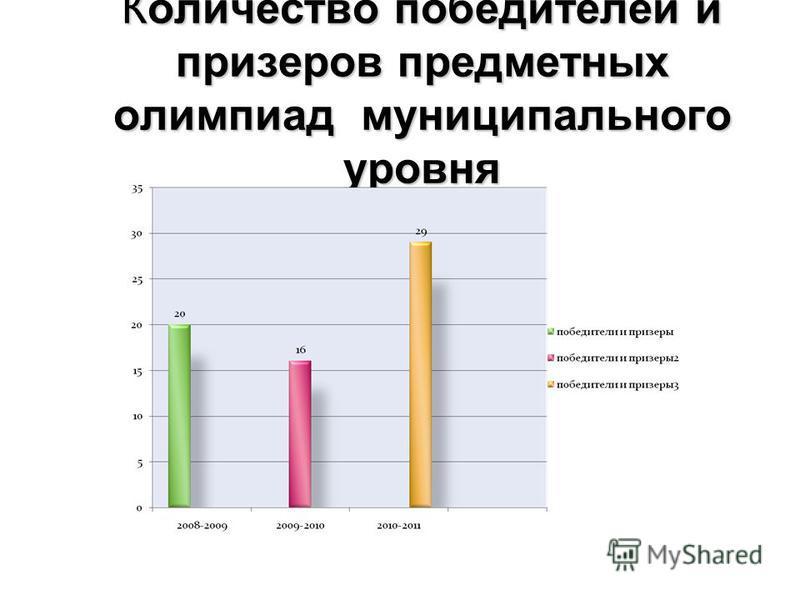 Количество победителей и призеров предметных олимпиад муниципального уровня