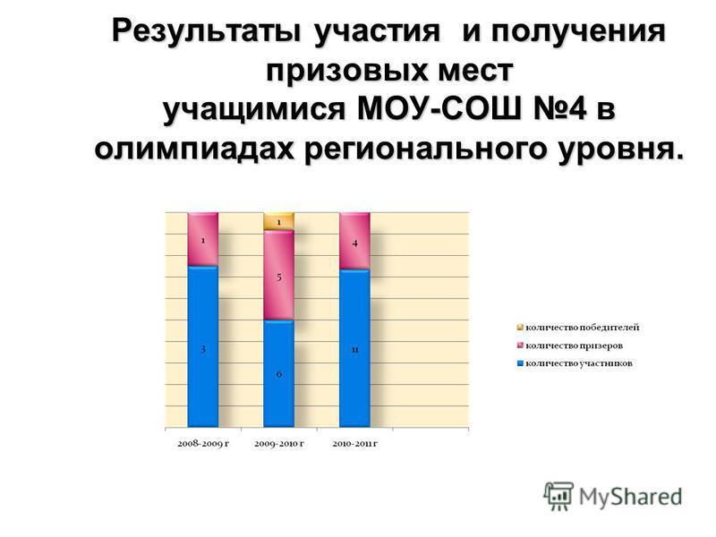 Результаты участия и получения призовых мест учащимися МОУ-СОШ 4 в олимпиадах регионального уровня.