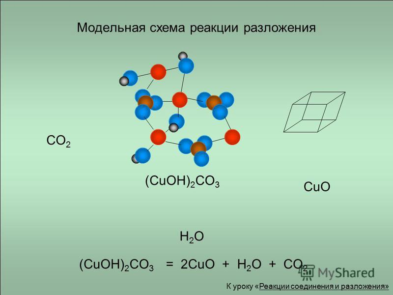 Модельная схема реакции разложения (CuOH) 2 CO 3 CO 2 CuO H2OH2O (CuOH) 2 CO 3 = 2CuO + H 2 O + CO 2 К уроку «Реакции соединения и разложения»