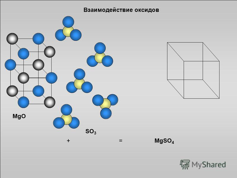 MgO SO 3 +=MgSO 4 Взаимодействие оксидов
