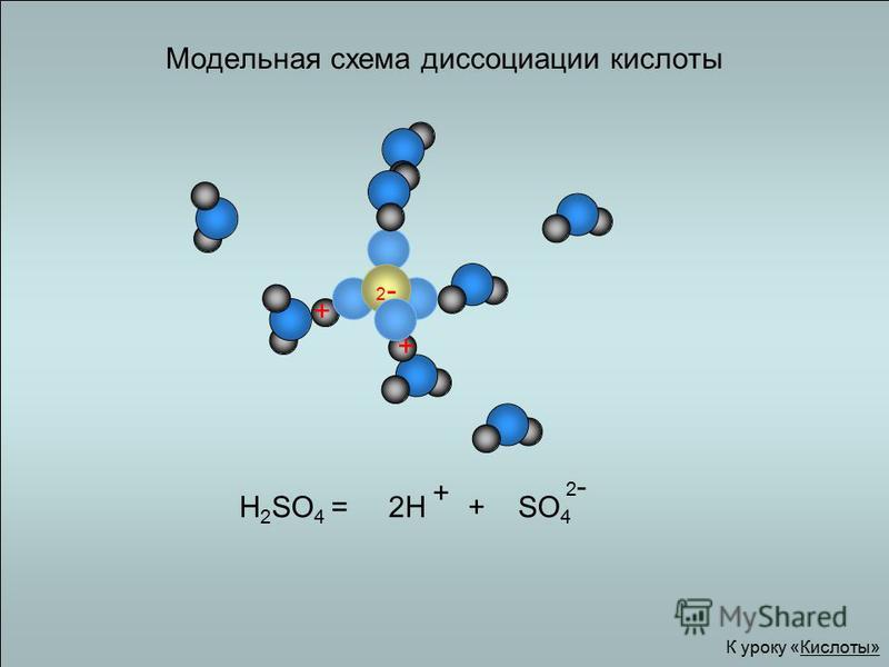 H 2 SO 4 = 2H + SO 4 Модельная схема диссоциации кислоты + 2-2- + + К уроку «Кислоты» 2-2-
