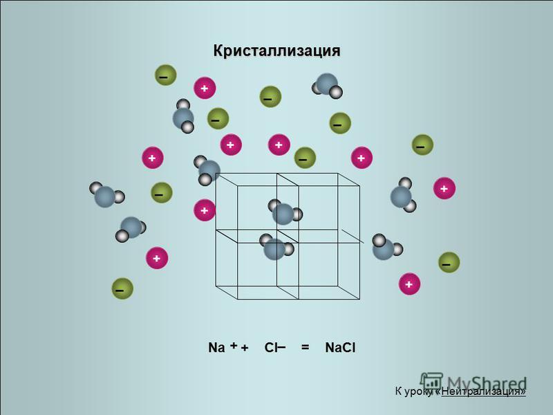 Кристаллизация Na + Cl = NaCl + _ К уроку «Нейтрализация» _ _ ++ + _ _ + + _ + +_ _ + _ + _