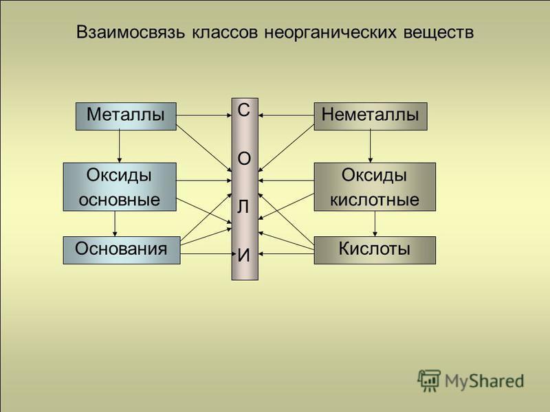 Взаимосвязь классов неорганических веществ Металлы Оксиды металлов Основания Неметаллы Оксиды неметаллов Кислоты СОЛИСОЛИ Оксиды основные Оксиды кислотные