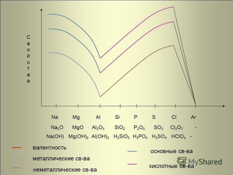 Na Mg Al Si P S Cl Ar Na 2 O MgO Al 2 O 3 SiO 2 P 2 O 5 SO 3 Cl 2 O 7 - Na(OH) Mg(OH) 2 Al(OH) 3 H 2 SiO 3 H 3 PO 4 H 2 SO 4 HClO 4 - Свойства Свойства основные св-ва кислотные св-ва неметаллические св-ва валентность металлические св-ва