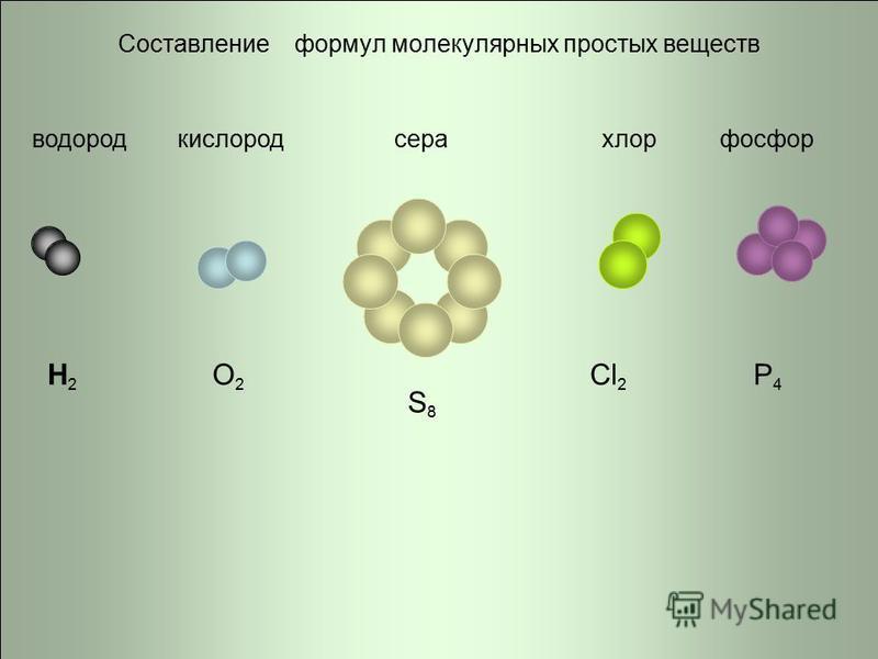 Составление формул молекулярных простых веществ водородкислородсерахлорфосфор H2H2 O2O2 S8S8 Cl 2 P4P4