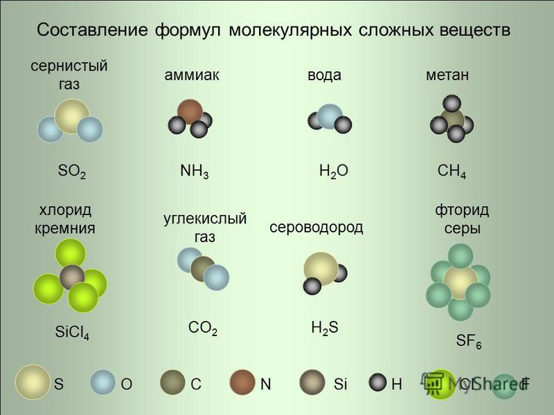 Составление формул молекулярных сложных веществ SOCNHClSiF сернистый газ аммиак вода метан сероводород углекислый газ хлорид кремния фторид серы SO 2 NH 3 H2OH2OCH 4 SiCl 4 CO 2 H2SH2S SF 6