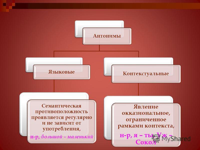 Антонимы Языковые Семантическая противоположность проявляется регулярно и не зависит от употребления, н-р, большой - маленький Контекстуальные Явление окказиональное, ограниченное рамками контекста, н-р, я – ты, Уж – Сокол