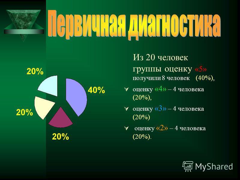 Из 20 человек группы оценку «5» получили 8 человек (40%), оценку «4» – 4 человека (20%), оценку «3» – 4 человека (20%) оценку «2» – 4 человека (20%).