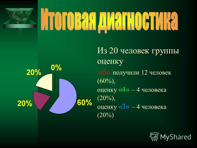 Из 20 человек группы оценку «5» получили 12 человек (60%), оценку «4» – 4 человека (20%), оценку «3» – 4 человека (20%)