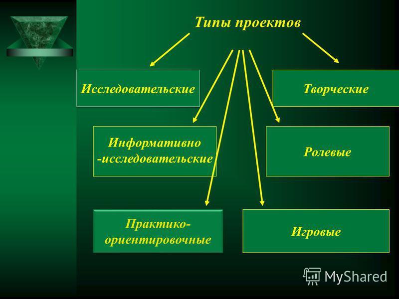 Практико- ориентировочные Практико- ориентировочные Творческие Исследовательские Ролевые Информативно -исследовательские Игровые Типы проектов