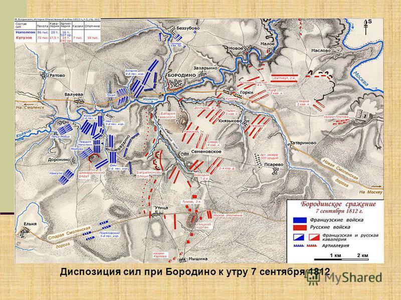 Диспозиция сил при Бородино к утру 7 сентября 1812