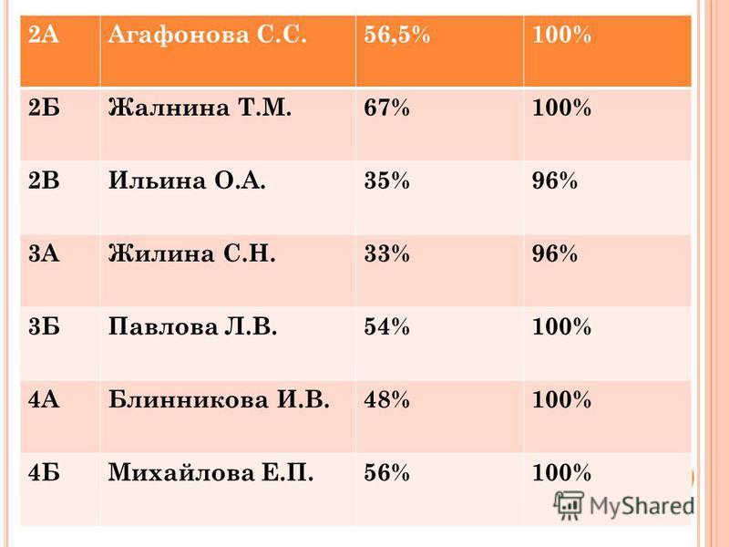 2ААгафонова С.С.56,5%100% 2БЖалнина Т.М.67%100% 2ВИльина О.А.35%96% 3АЖилина С.Н.33%96% 3БПавлова Л.В.54%100% 4АБлинникова И.В.48%100% 4БМихайлова Е.П.56%100%
