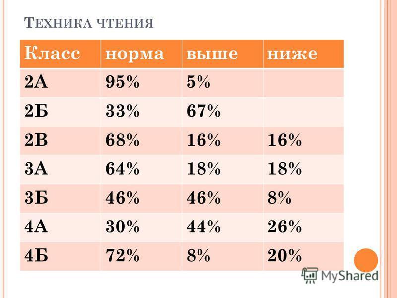 Т ЕХНИКА ЧТЕНИЯ Класснормавышениже 2А95%5% 2Б33%67% 2В68%16% 3А64%18% 3Б46% 8% 4А30%44%26% 4Б72%8%20%