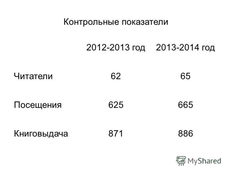 Контрольные показатели 2012-2013 год 2013-2014 год Читатели 6265 Посещения 625665 Книговыдача 871886