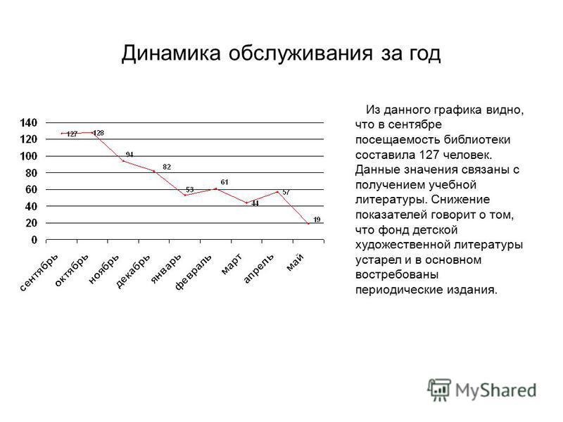 Динамика обслуживания за год Из данного графика видно, что в сентябре посещаемость библиотеки составила 127 человек. Данные значения связаны с получением учебной литературы. Снижение показателей говорит о том, что фонд детской художественной литерату