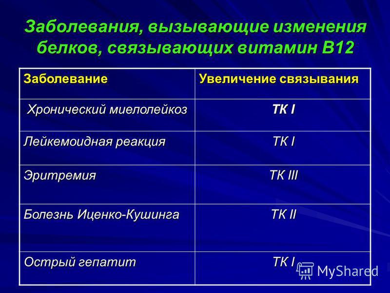 Заболевания, вызывающие изменения белков, связывающих витамин В12 Заболевание Увеличение связывания Хронический миелолейкоз Хронический миелолейкоз ТК I Лейкемоидная реакция ТК I Эритремия ТК III Болезнь Иценко-Кушинга ТК II Острый гепатит ТК I