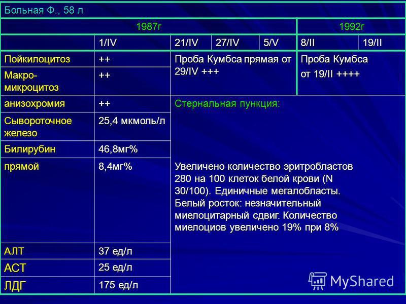 Больная Ф., 58 л 1987 г 1992 г 1/IV 21/IV27/IV5/V8/II19/II Пойкилоцитоз++ Проба Кумбса прямая от 29/IV +++ Проба Кумбса от 19/II ++++ Макро- микроцитоз ++ анизохромия++ Стернальная пункция: Сывороточное железо 25,4 мкмоль/л Билирубин 46,8 мг% прямой