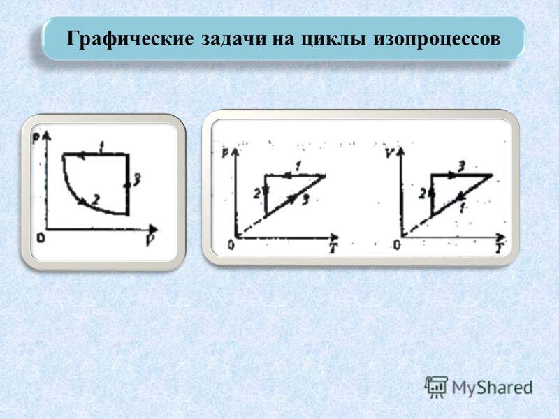 Графические задачи на циклы изопроцессов