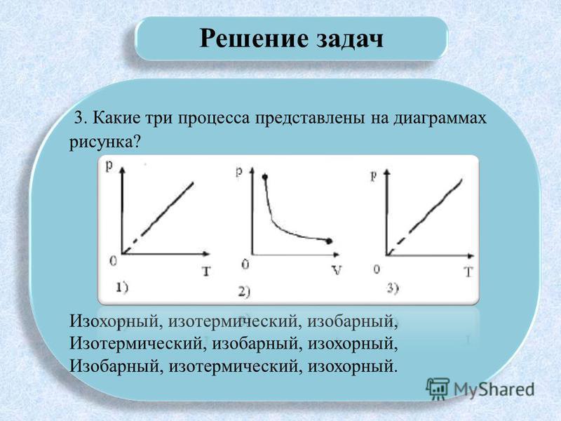Решение задач 3. Какие три процесса представлены на диаграммах рисунка? Изохорный, изотермический, изобарный, Изотермический, изобарный, изохорный, Изобарный, изотермический, изохорный. 3. Какие три процесса представлены на диаграммах рисунка? Изохор