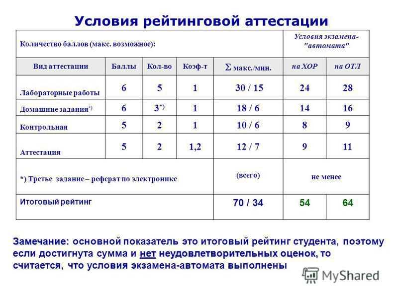 Условия рейтинговой аттестации Количество баллов (макс. возможное): Условия экзамена-