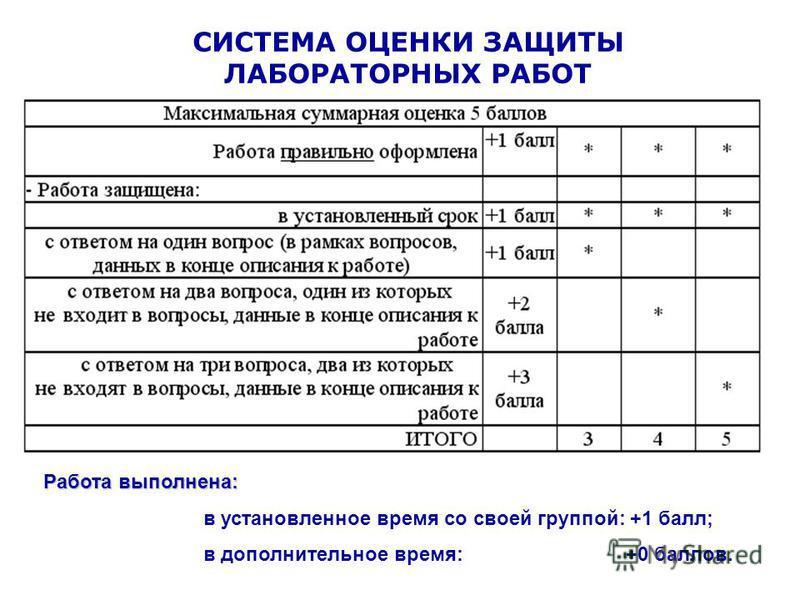 СИСТЕМА ОЦЕНКИ ЗАЩИТЫ ЛАБОРАТОРНЫХ РАБОТ Работа выполнена: в установленное время со своей группой: +1 балл; в дополнительное время: +0 баллов.