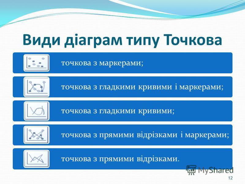 Види діаграм типу Точкова точкова з маркерами; точкова з гладкими кривими і маркерами; точкова з гладкими кривими; точкова з прямими відрізками і маркерами; точкова з прямими відрізками. 12
