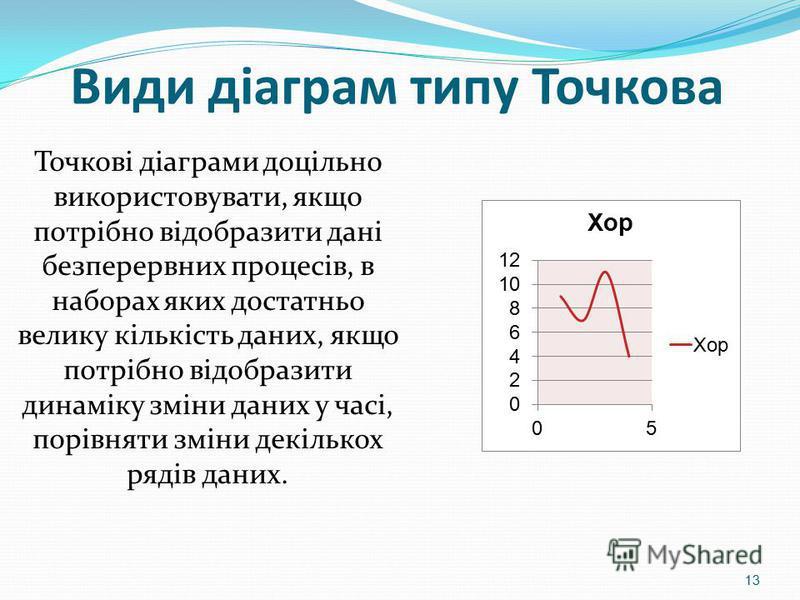 Види діаграм типу Точкова Точкові діаграми доцільно використовувати, якщо потрібно відобразити дані безперервних процесів, в наборах яких достатньо велику кількість даних, якщо потрібно відобразити динаміку зміни даних у часі, порівняти зміни декільк