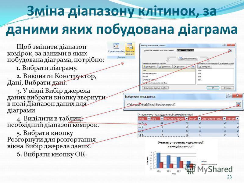 Зміна діапазону клітинок, за даними яких побудована діаграма Щоб змінити діапазон комірок, за даними в яких побудована діаграма, потрібно: 1. Вибрати діаграму. 2. Виконати Конструктор, Дані, Вибрати дані. 3. У вікні Вибір джерела даних вибрати кнопку