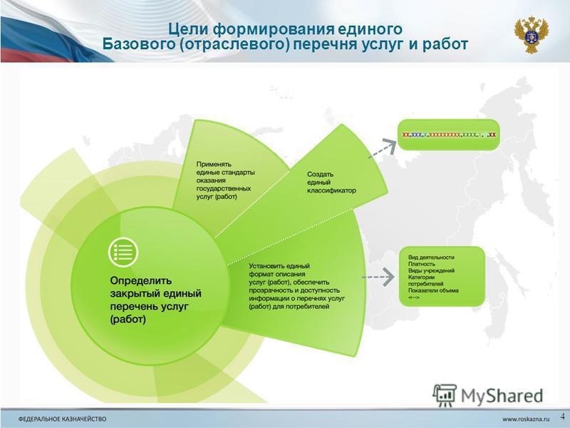 4 Цели формирования единого Базового (отраслевого) перечня услуг и работ
