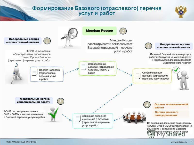 9 Формирование Базового (отраслевого) перечня услуг и работ 1 2 3 5 4