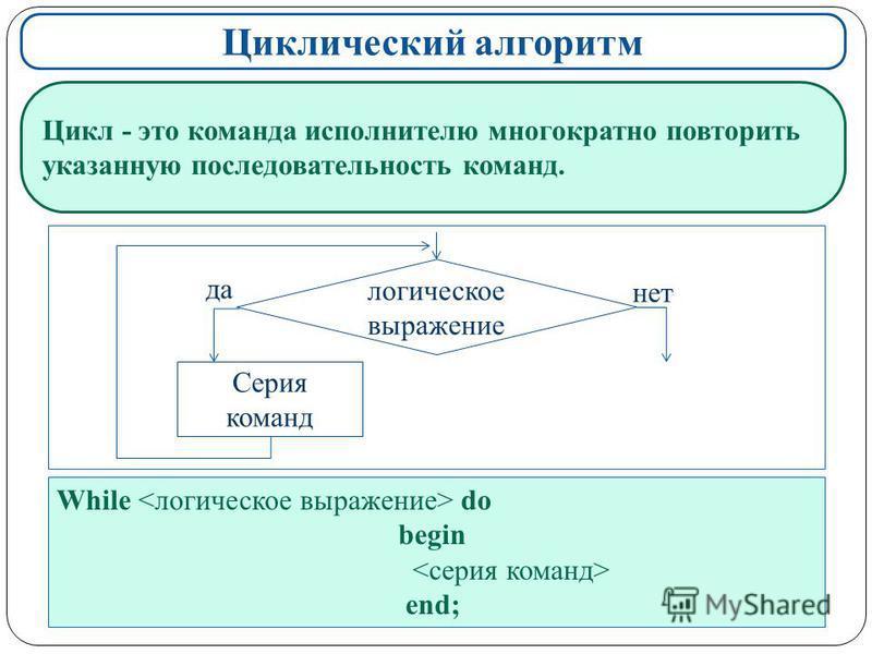 Циклический алгоритм Цикл - это команда исполнителю многократно повторить указанную последовательность команд. While do begin end; логическое выражение Серия команд да нет