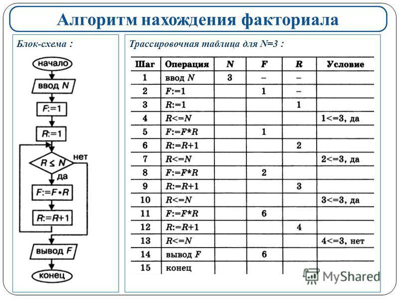 Алгоритм нахождения факториала Блок-схема : Трассировочная таблица для N=3 :