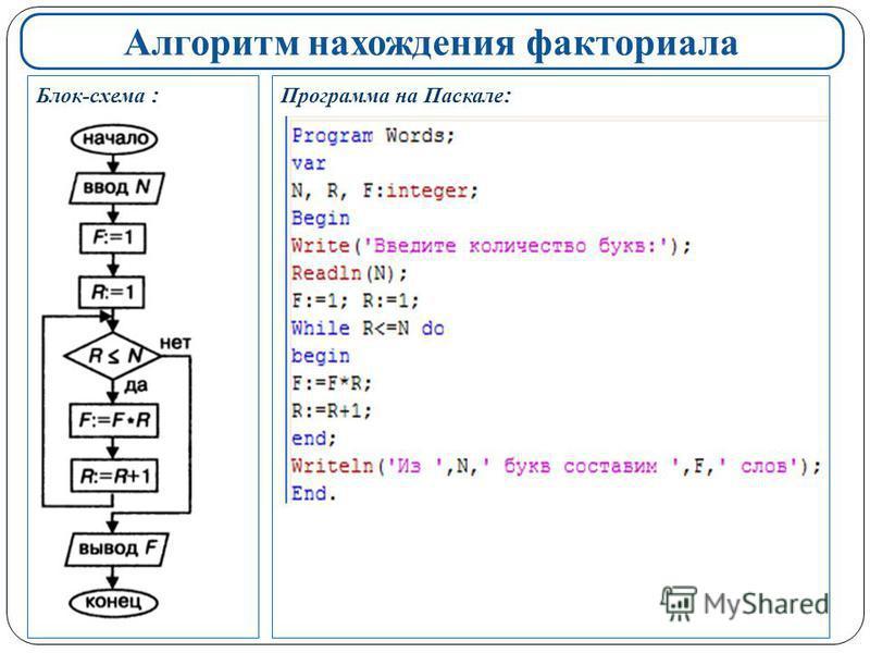 Алгоритм нахождения факториала Блок-схема : Программа на Паскале :