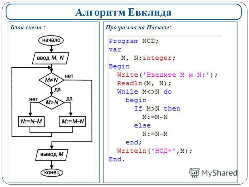Алгоритм Евклида Блок-схема : Программа на Паскале :