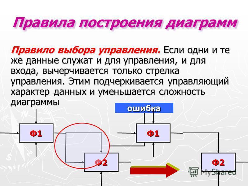 Правило выбора управления. Если одни и те же данные служат и для управления, и для входа, вычерчивается только стрелка управления. Этим подчеркивается управляющий характер данных и уменьшается сложность диаграммы Правила построения диаграмм Ф1 Ф2 оши