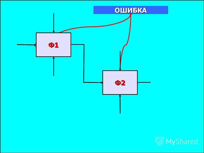 Правило именования. Имена блоков (выполняемых функций) и метки стрелок должны быть уникальными. Если метки стрелок совпадают, это значит, что стрелки отображают тождественные данные Правила построения диаграмм имена блоков метки стрелок Имя функции д