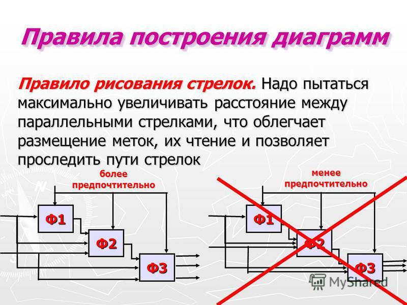 Правило рисования стрелок. Надо пытаться максимально увеличивать расстояние между параллельными стрелками, что облегчает размещение меток, их чтение и позволяет проследить пути стрелок Правила построения диаграмм Ф1 Ф2 Ф3 Ф1 Ф2 Ф3 более предпочтитель