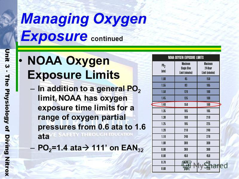 Unit 3 - The Physiology of Diving Nitrox Managing Oxygen Exposure continued NOAA Oxygen Exposure Limits –In addition to a general PO 2 limit, NOAA has oxygen exposure time limits for a range of oxygen partial pressures from 0.6 ata to 1.6 ata –PO 2 =