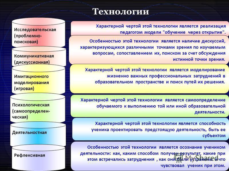 Исследовательская (проблемно- поисковая) Коммуникативная (дискуссионная) Имитационного моделирования (игровая) Психологичешская (самоопределении- чешская) Деятельностная Рефлексивная Характерной чертой этой технологии является реализация педагогом мо