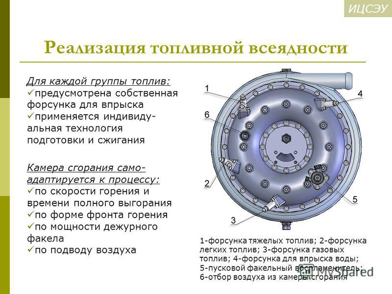 ИЦСЭУ Реализация топливной всеядности 1-форсунка тяжелых топлив; 2-форсунка легких топлив; 3-форсунка газовых топлив; 4-форсунка для впрыска воды; 5-пусковой факельный воспламенитель; 6-отбор воздуха из камеры сгорания Камера сгорания само- адаптируе